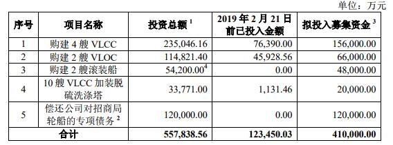 大船集团入股,招商轮船36亿元定增方案完成