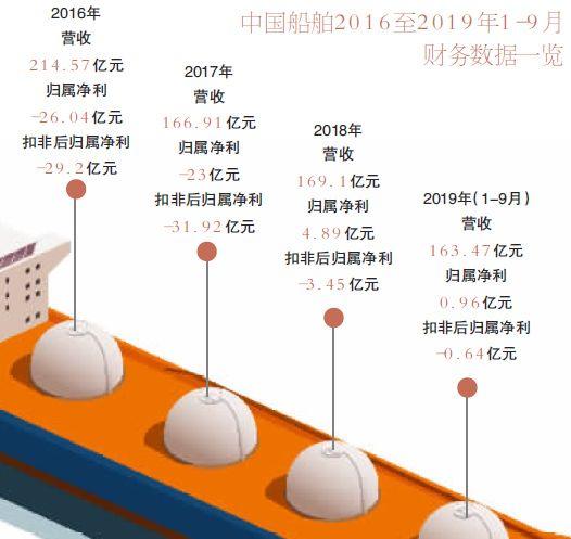 今年首单!中国船舶374亿重组今日迎考