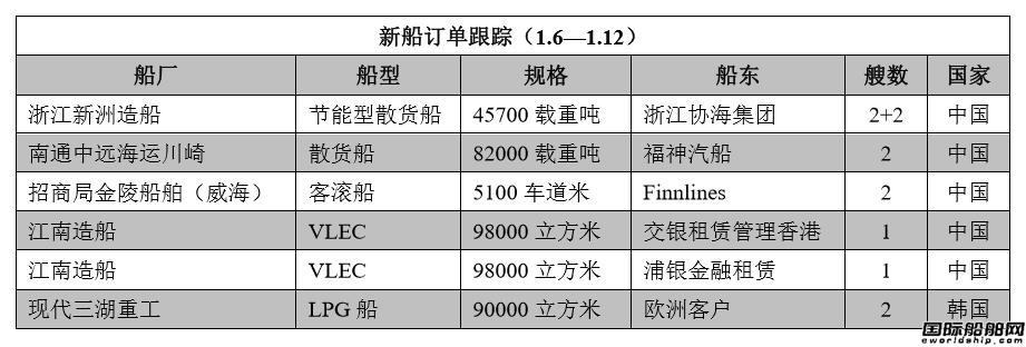新船订单跟踪(1.6―1.12)