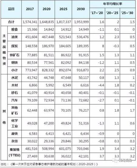 韩国国家必需船舶5年内将增至90艘