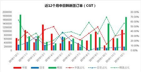 中日韩新船订单分析(2019年12月)