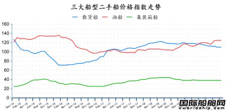 二手船市场月度数据分析(2019年12月)