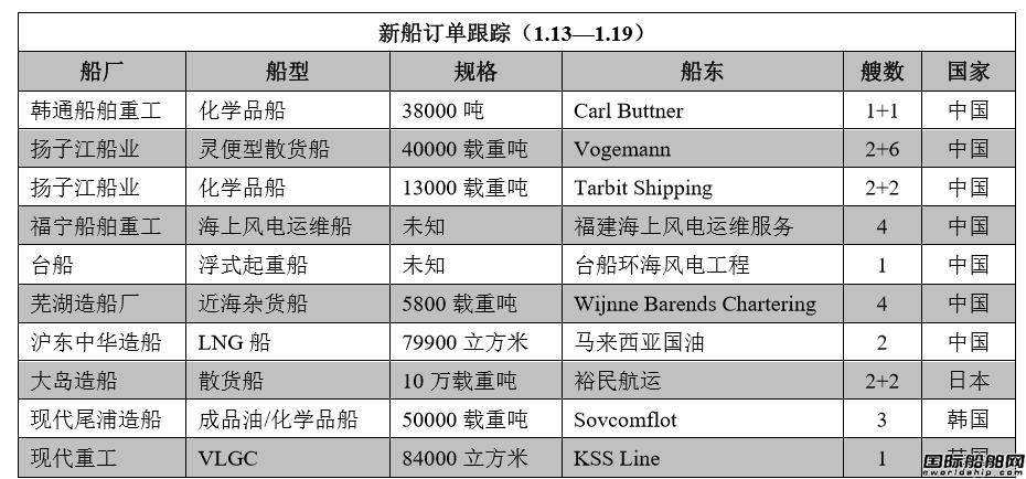 新船订单跟踪(1.13―1.19)
