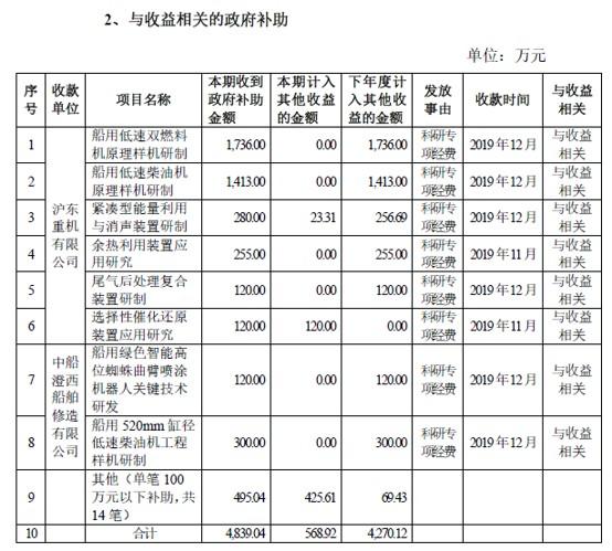 中国船舶第4季度获7709万元政府补助