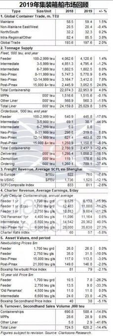 克拉克森研究:2019年集装箱船市场回顾