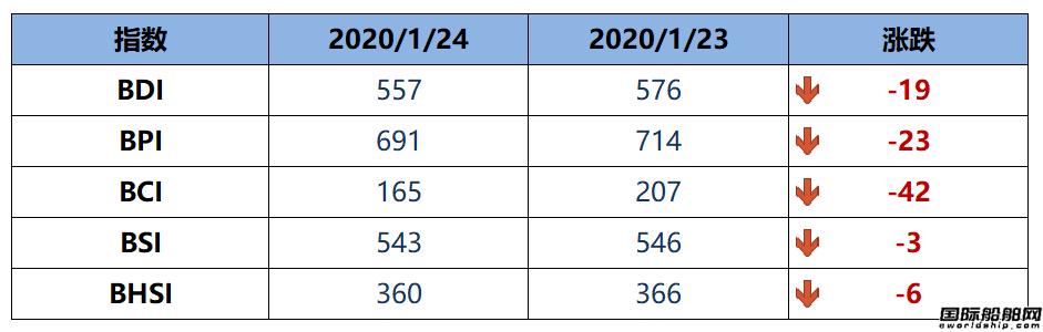 BDI指数周五557点跌至近四年新低