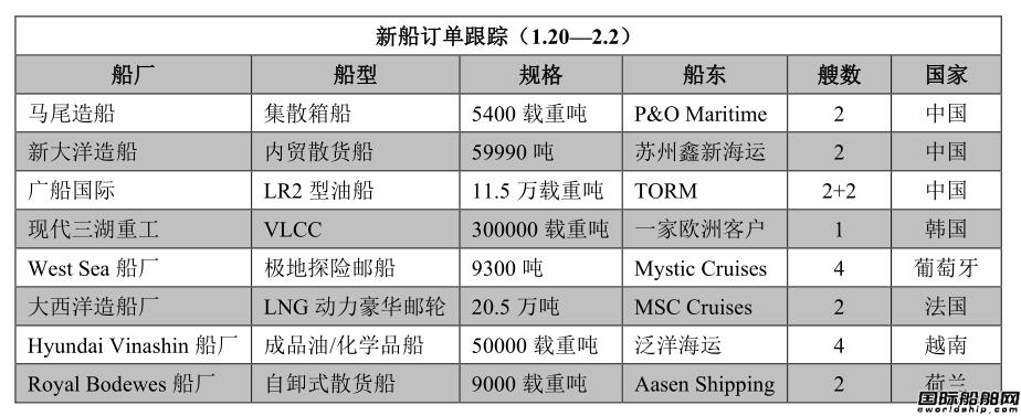 新船订单跟踪(1.20―2.2)