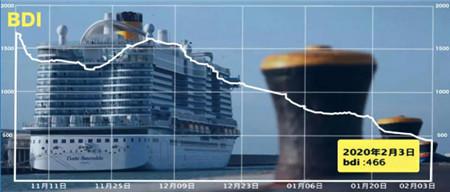 专家:疫情将怎样影响航运及造船市场?