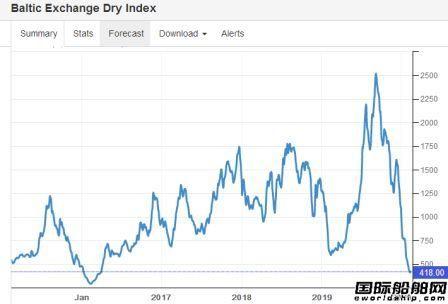 疫情冲击市场!BDI指数雪崩式下跌