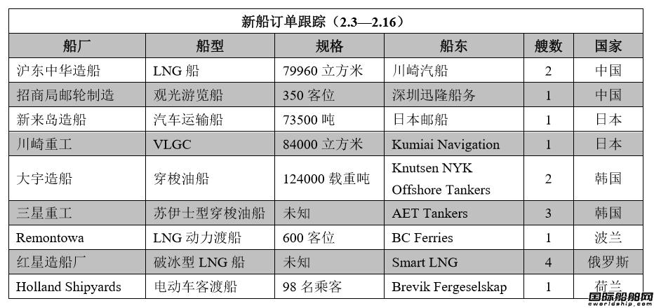 新船订单跟踪(2.3―2.16)
