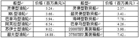 国际船舶交易市场月度报告(2020.01)