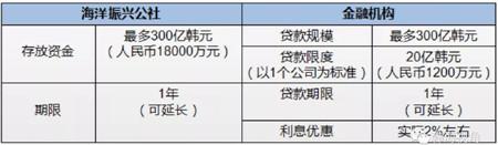 韩国政府发布应对新冠肺炎疫情港航业紧急支援政策