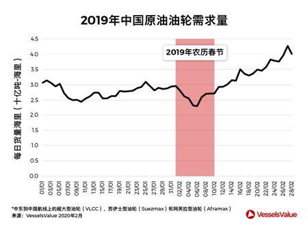 新冠病毒重击中国原油市场