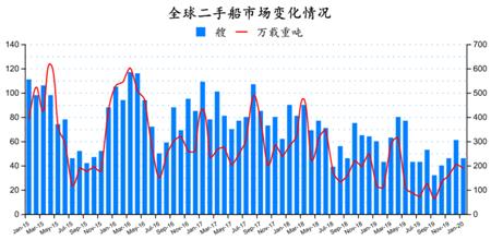 二手船市场月度分析(2020年1月)