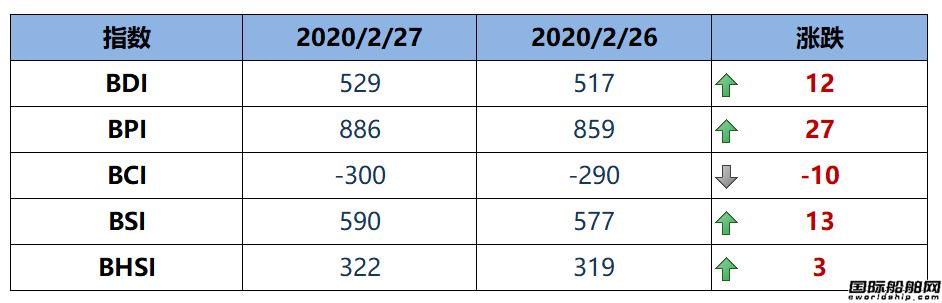 BDI指数十连涨至529点