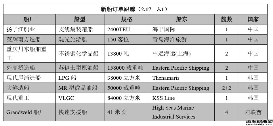 新船订单跟踪(2.17―3.1)
