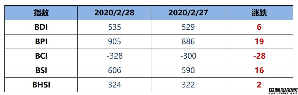 BDI指数11连涨至535点