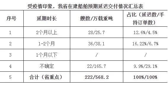 浙江省船舶企业复工率已超过90%