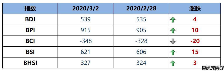 BDI指数12连涨至539点