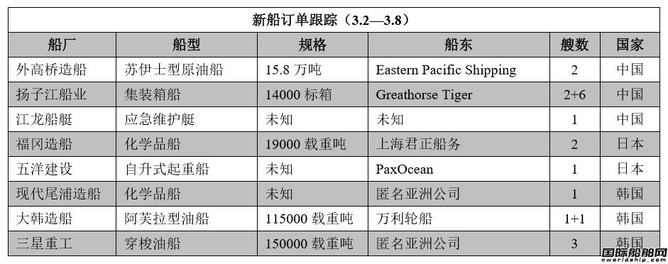 新船订单跟踪(3.2―3.8)
