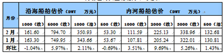 国内船舶交易市场2月报告