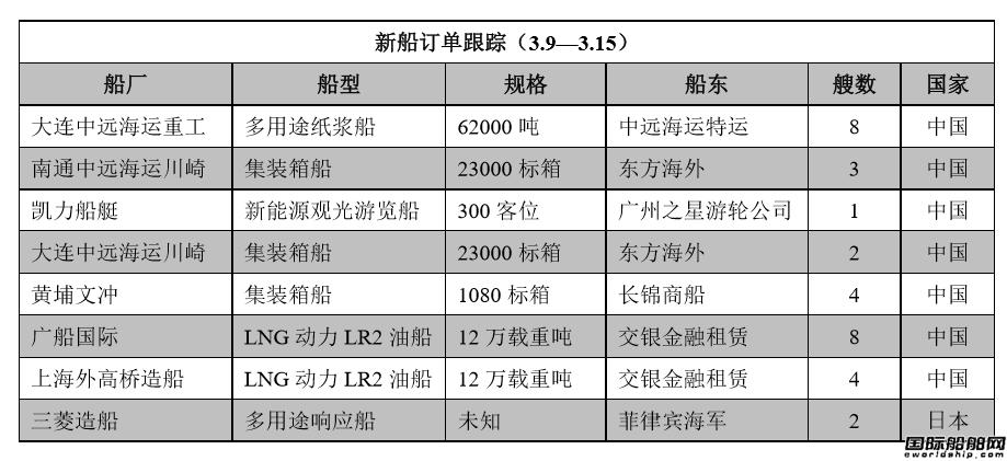 新船订单跟踪(3.9―3.15)