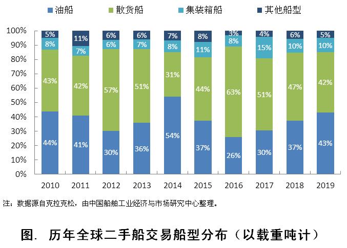 2019年全球二手船交易市场概况