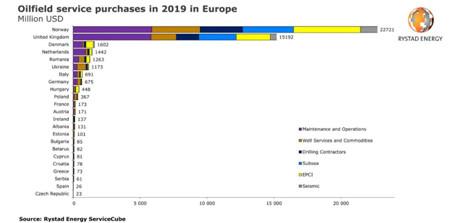 欧洲超过200家油服企业或将面临破产