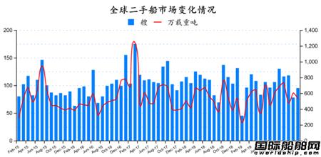二手船市场月度分析(2020年2月)