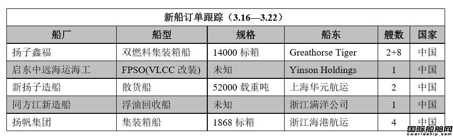 新船订单跟踪(3.16―3.22)