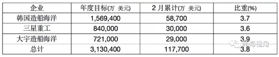 韩国三大船企接单目标仅完成年度目标不到4%