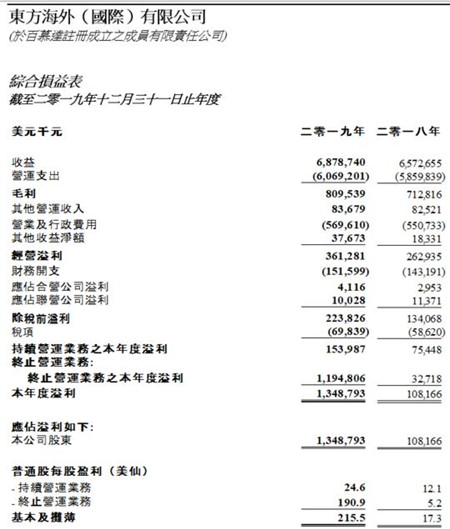 东方海外国际公布2019年度全年业绩
