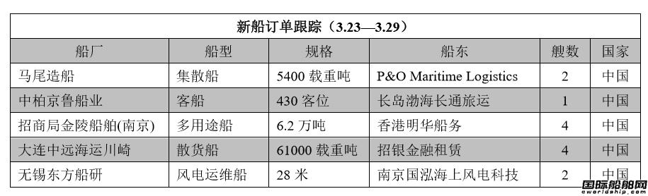 新船订单跟踪(3.23―3.29)