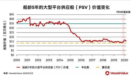 新买家抄底海工船市场,高议价能力还能持续多久?