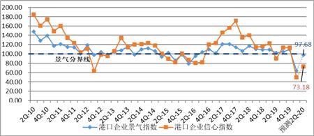 扎心了!近六成港航企业业务量下滑超20%