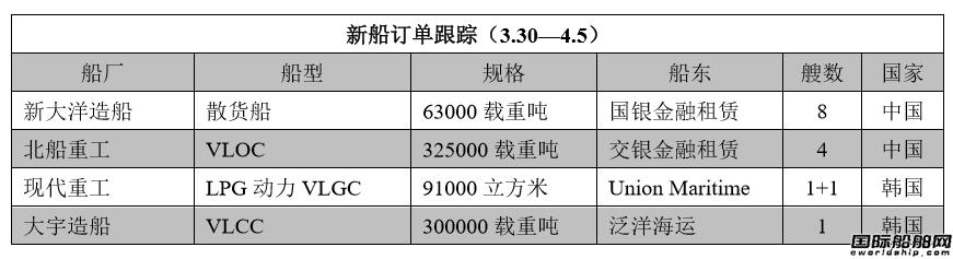 新船订单跟踪(3.30―4.5)