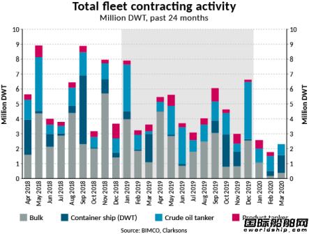 警报拉响!一季度全球新船订单量暴跌
