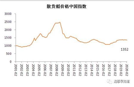 2月船舶行业景气指数进一步萎缩