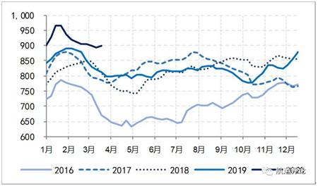 国际集装箱航运市场一季度报告