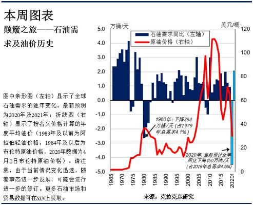 克拉克森研究:盘点全球原油需求&油价波动趋势