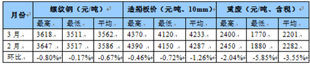 国内船舶交易市场3月报告