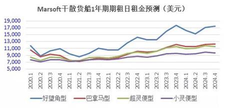 前瞻三大主力船型运输市场