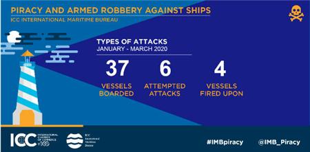 IMB:一季度37艘船被登船22名海员被绑架
