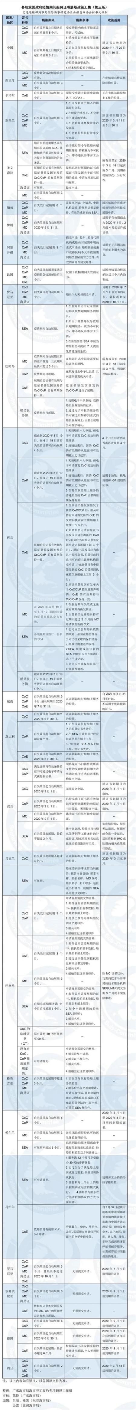 各船旗国政府疫情期间船员证书展期政策汇集