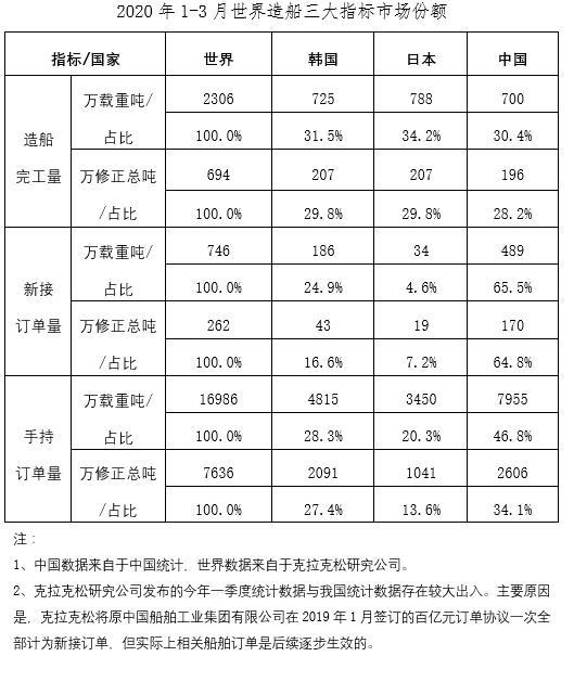 2020年1~3月船舶工业经济运行情况