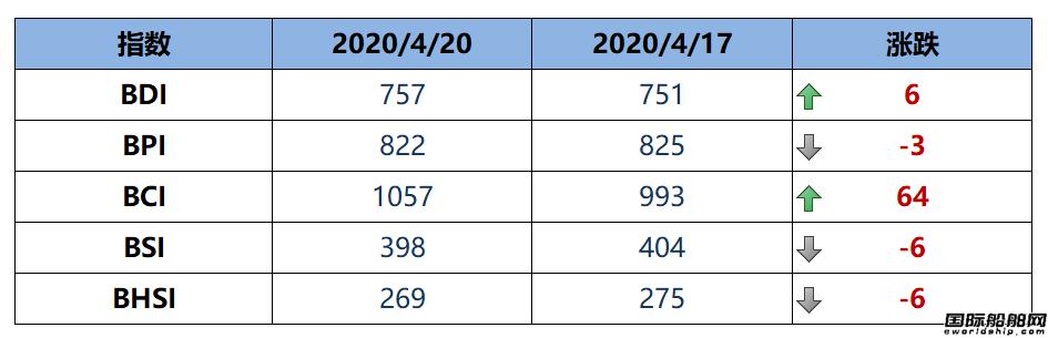 BDI指数七连涨至757点