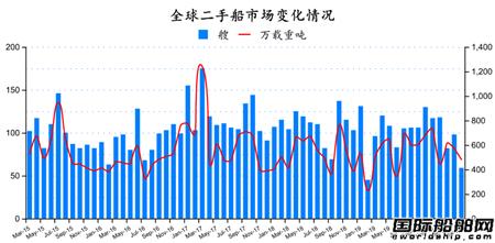 二手船市场月度分析(2020年3月)