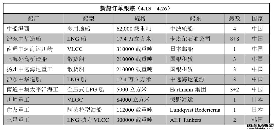 新船订单跟踪(4.13―4.26)