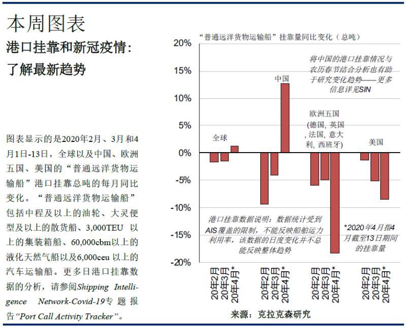 克拉克森研究:一季度全球港口船舶挂靠量下滑