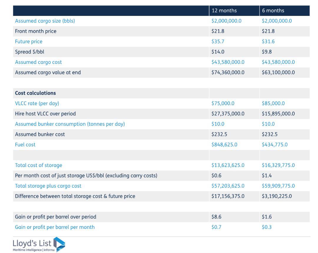 浮式储油创2009年以来最高纪录